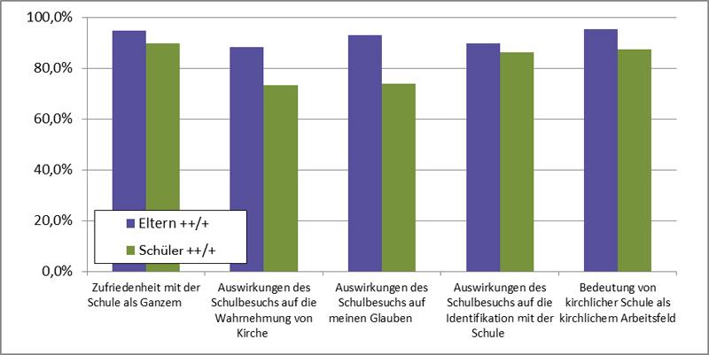 Eichendorffschule wolfsburg bestwerte f r bistumsschulen for Schule grafik